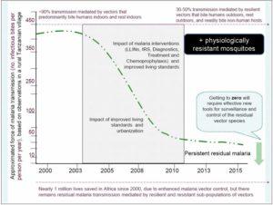residual-malaria-curve-22
